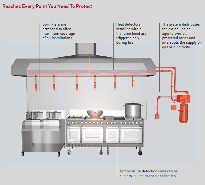 Delicieux Kitchen Hood System. Our WCK Automatic Fire Detection And Suppression ...